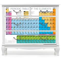 Naklejka na meble - periodic table of the elements