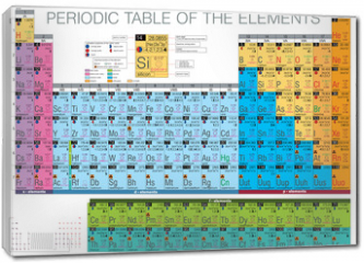 Obraz na płótnie canvas - periodic table of the elements