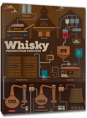 Obraz na płótnie canvas - Whisky distillery production process infographics