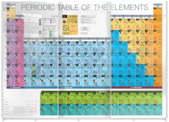 Panel szklany do szafy przesuwnej - periodic table of the elements