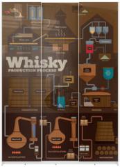 Panel szklany do szafy przesuwnej - Whisky distillery production process infographics