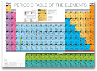 Plakat - periodic table of the elements