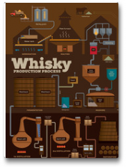 Plakat - Whisky distillery production process infographics